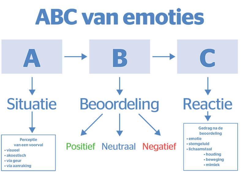 AVC emoties